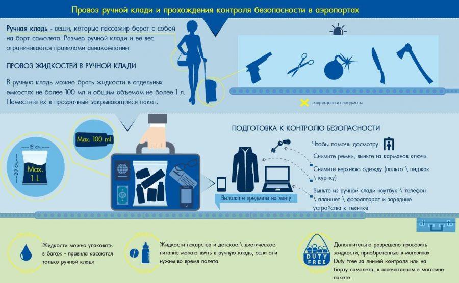 Стоимость провоза багажа в уральских авиалиниях